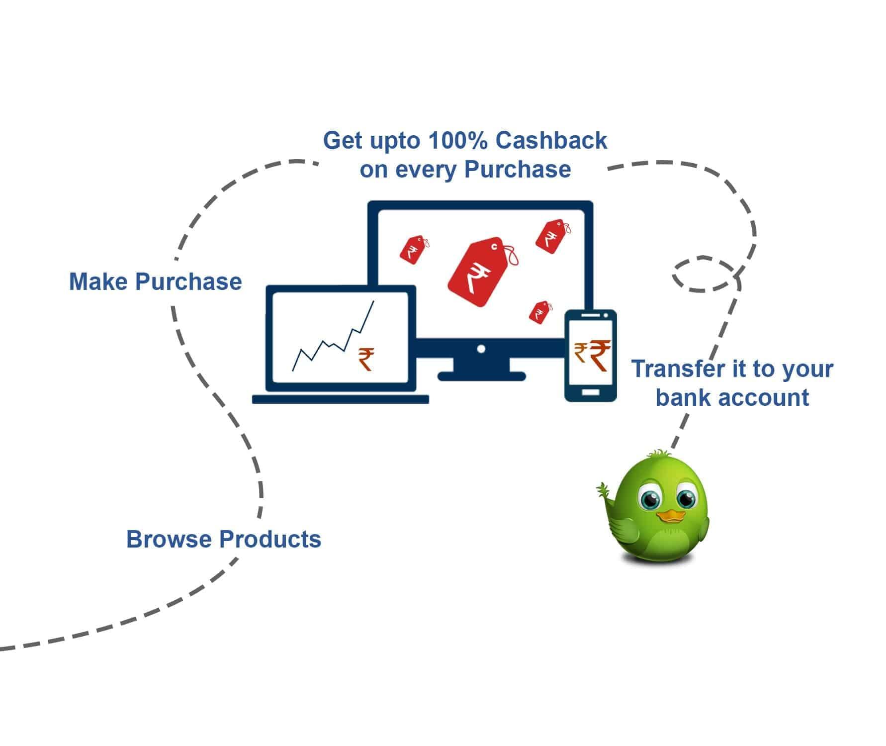 cashback Process